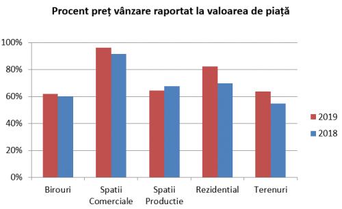 Analiză statistică vânzări în insolvență